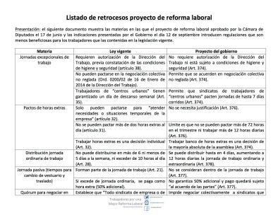 Retrocesos reforma laboral 20.09.2015